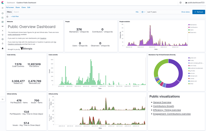Screenshot of above metrics on the Cauldron.io dashboard, looks at 11 years of history